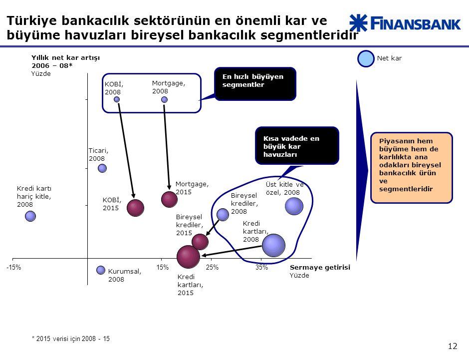 12 Türkiye bankacılık sektörünün en önemli kar ve büyüme havuzları bireysel bankacılık segmentleridir *2015 verisi için 2008 - 15 Net kar Yıllık net kar artışı 2006 – 08* Yüzde -15%15%25%35% KOBİ, 2008 KOBİ, 2015 Mortgage, 2008 Ticari, 2008 Kurumsal, 2008 Mortgage, 2015 Kredi kartları, 2015 Bireysel krediler, 2015 Üst kitle ve özel, 2008 Kredi kartları, 2008 Bireysel krediler, 2008 Kredi kartı hariç kitle, 2008 Sermaye getirisi Yüzde En hızlı büyüyen segmentler Kısa vadede en büyük kar havuzları Piyasanın hem büyüme hem de karlılıkta ana odakları bireysel bankacılık ürün ve segmentleridir