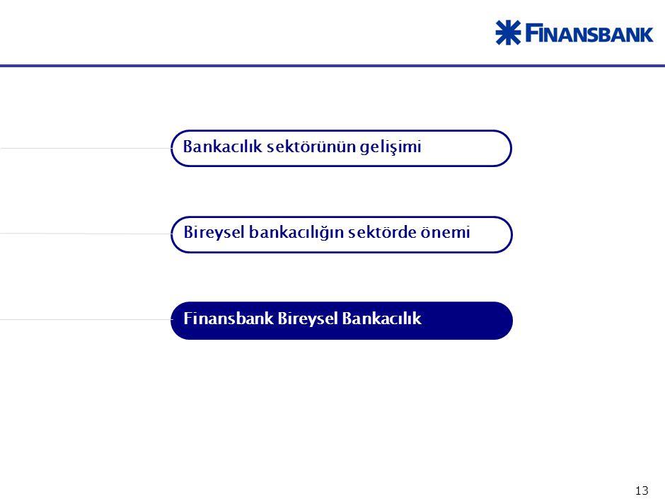 13 Finansbank Bireysel Bankacılık Bankacılık sektörünün gelişimi Bireysel bankacılığın sektörde önemi