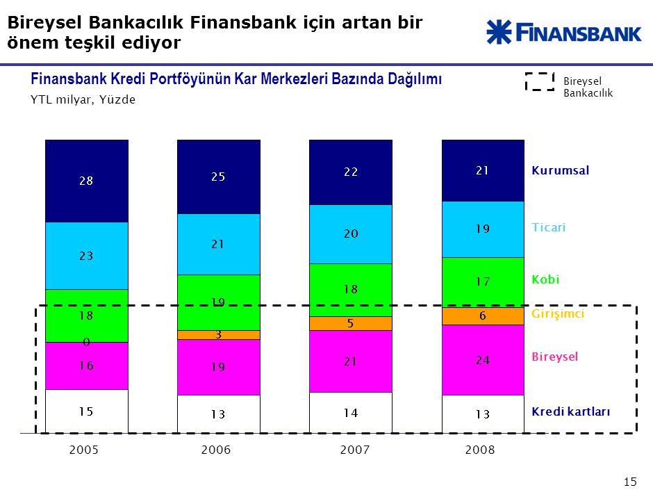 15 200520062008 YTL milyar, Yüzde Kredi kartları Bireysel Kobi Ticari Kurumsal Finansbank Kredi Portföyünün Kar Merkezleri Bazında Dağılımı 2007 Girişimci Bireysel Bankacılık Finansbank için artan bir önem teşkil ediyor Bireysel Bankacılık