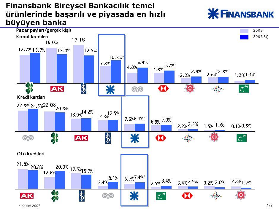 16 Finansbank Bireysel Bankacılık temel ürünlerinde başarılı ve piyasada en hızlı büyüyen banka Pazar payları (gerçek kişi) Kredi kartları Konut kredileri 2005 2007 3Ç Oto kredileri *Kasım 2007