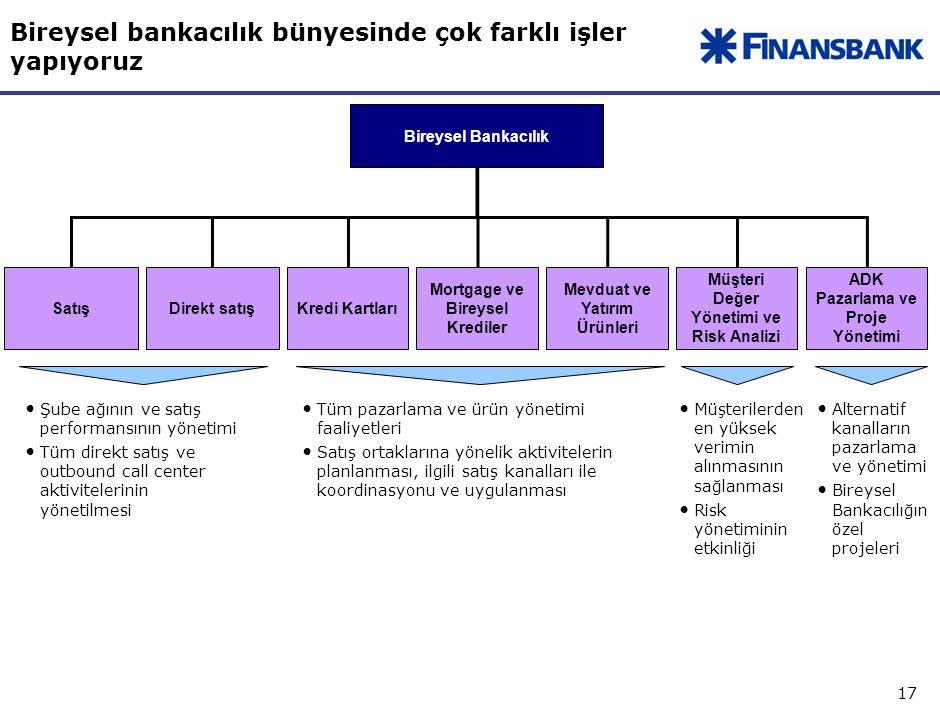 17 Bireysel bankacılık bünyesinde çok farklı işler yapıyoruz Bireysel Bankacılık Mortgage ve Bireysel Krediler Satış Mevduat ve Yatırım Ürünleri Kredi Kartları Müşteri Değer Yönetimi ve Risk Analizi ADK Pazarlama ve Proje Yönetimi Direkt satış Şube ağının ve satış performansının yönetimi Tüm direkt satış ve outbound call center aktivitelerinin yönetilmesi Tüm pazarlama ve ürün yönetimi faaliyetleri Satış ortaklarına yönelik aktivitelerin planlanması, ilgili satış kanalları ile koordinasyonu ve uygulanması Müşterilerden en yüksek verimin alınmasının sağlanması Risk yönetiminin etkinliği Alternatif kanalların pazarlama ve yönetimi Bireysel Bankacılığın özel projeleri