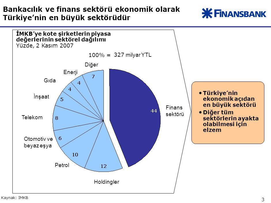 3 Bankacılık ve finans sektörü ekonomik olarak Türkiye'nin en büyük sektörüdür İMKB'ye kote şirketlerin piyasa değerlerinin sektörel dağılımı Yüzde, 2 Kasım 2007 Kaynak: İMKB 327 milyar YTL 100% = Finans sektörü Holdingler Petrol Otomotiv ve beyaz eşya Telekom İnşaat Gıda Enerji Diğer Türkiye'nin ekonomik açıdan en büyük sektörü Diğer tüm sektörlerin ayakta olabilmesi için elzem