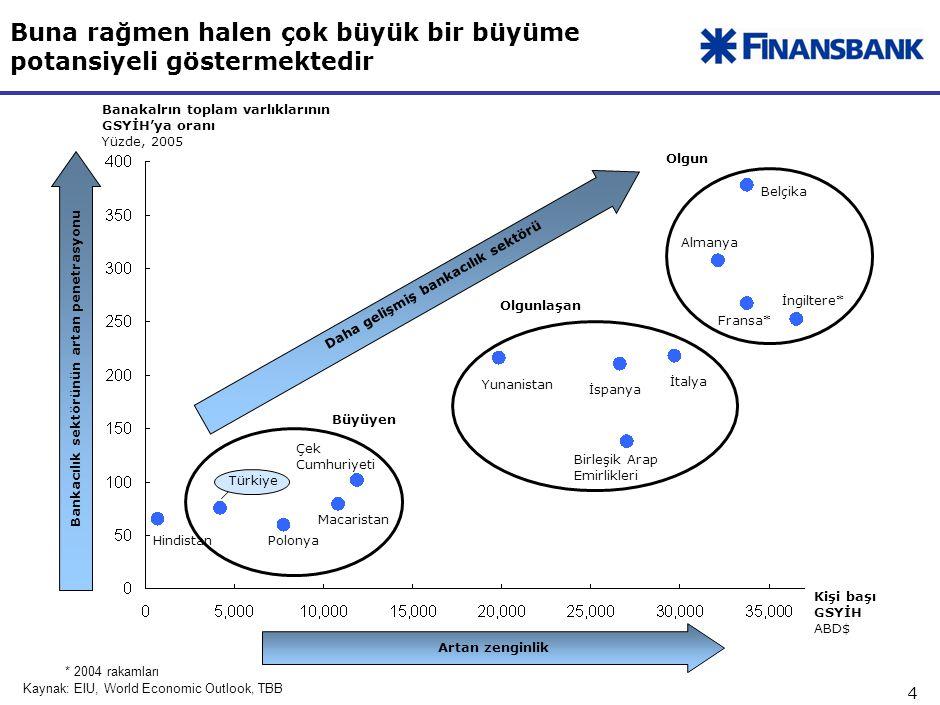 4 Kişi başı GSYİH ABD$ İspanya Çek Cumhuriyeti Macaristan Türkiye Hindistan * 2004 rakamları Kaynak: EIU, World Economic Outlook, TBB Banakalrın toplam varlıklarının GSYİH'ya oranı Yüzde, 2005 Bankacılık sektörünün artan penetrasyonu Artan zenginlik Daha gelişmiş bankacılık sektörü Polonya Büyüyen Almanya Fransa* İngiltere* Olgun Belçika Olgunlaşan Yunanistan İtalya Birleşik Arap Emirlikleri Buna rağmen halen çok büyük bir büyüme potansiyeli göstermektedir