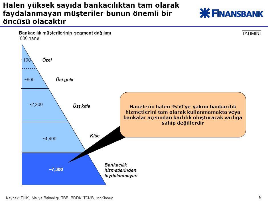 5 5 Halen yüksek sayıda bankacılıktan tam olarak faydalanmayan müşteriler bunun önemli bir öncüsü olacaktır Kaynak:TÜİK, Maliye Bakanlığı, TBB, BDDK, TCMB, McKinsey Bankacılık müşterilerinin segment dağılımı '000 hane TAHMİNİ Üst gelir Üst kitle Kitle Özel ~4,400 ~100 ~2,200 ~600 Bankacılık hizmetlerinden faydalanmayan ~7,300 Hanelerin halen %50'ye yakını bankacılık hizmetlerini tam olarak kullanmamakta veya bankalar açısından karlılık oluşturacak varlığa sahip değillerdir