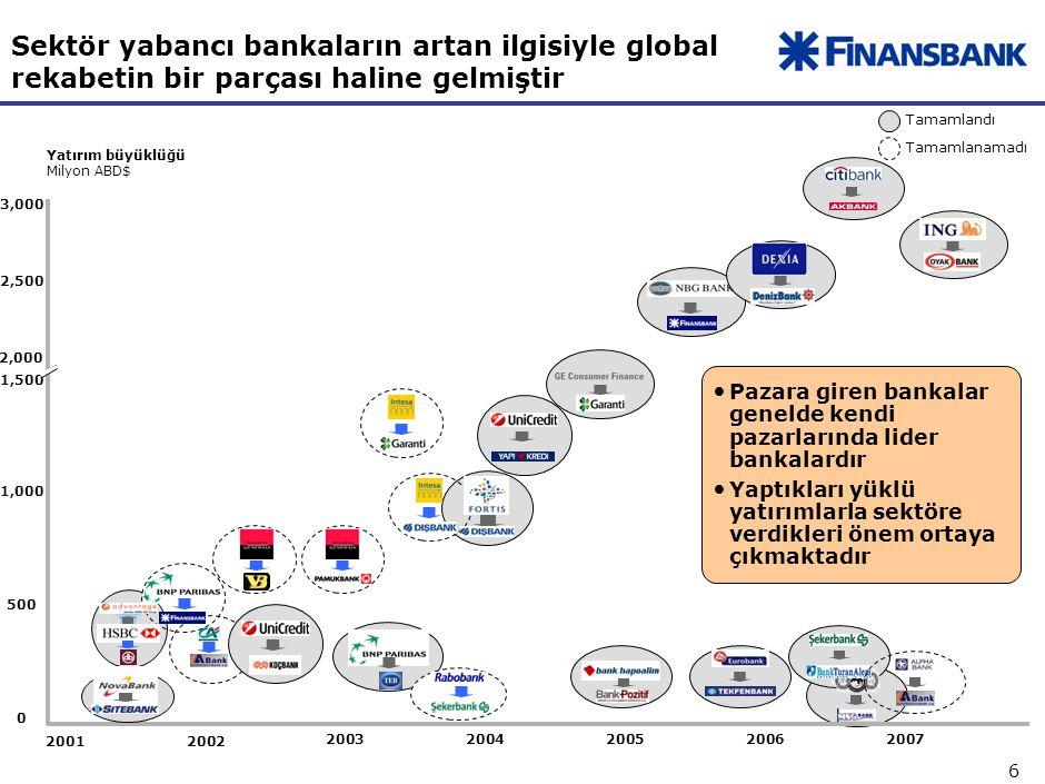 6 Sektör yabancı bankaların artan ilgisiyle global rekabetin bir parçası haline gelmiştir Tamamlandı Tamamlanamadı 0 1,500 500 1,000 2,500 2,000 3,000 Yatırım büyüklüğü Milyon ABD$ 2005 2001 2004 2003 2002 20062007 Pazara giren bankalar genelde kendi pazarlarında lider bankalardır Yaptıkları yüklü yatırımlarla sektöre verdikleri önem ortaya çıkmaktadır