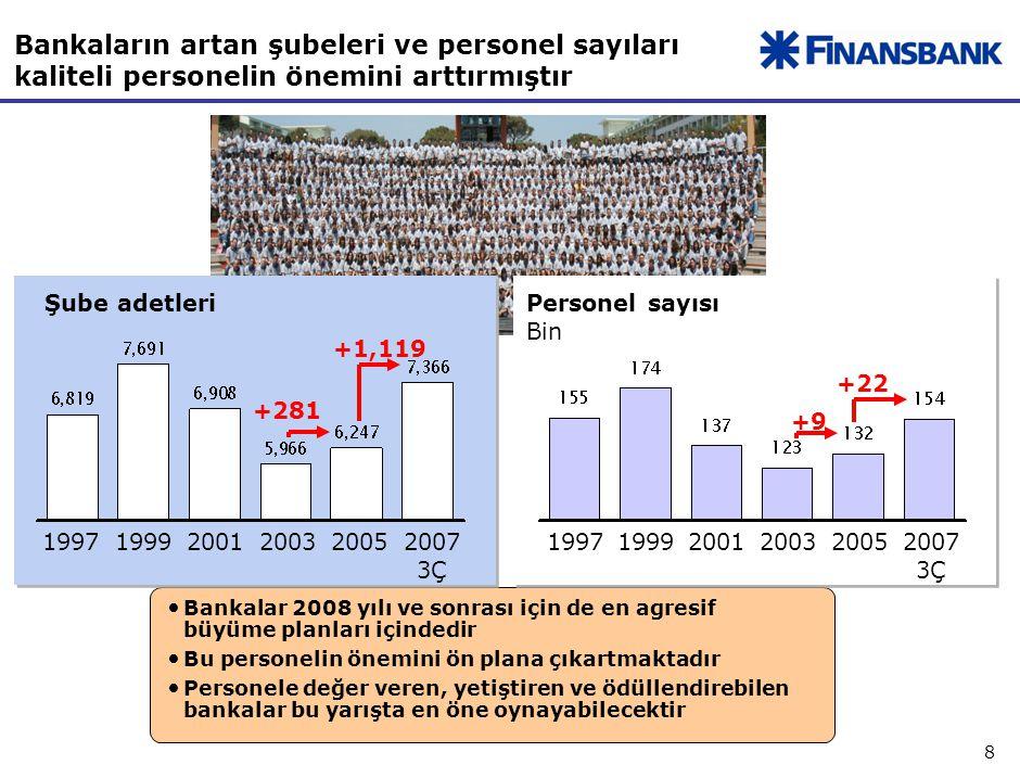 8 Bankaların artan şubeleri ve personel sayıları kaliteli personelin önemini arttırmıştır Bankalar 2008 yılı ve sonrası için de en agresif büyüme planları içindedir Bu personelin önemini ön plana çıkartmaktadır Personele değer veren, yetiştiren ve ödüllendirebilen bankalar bu yarışta en öne oynayabilecektir Şube adetleri 1997199920012003 Personel sayısı Bin 20052007 3Ç 199719992001200320052007 3Ç +1,119 +281 +22 +9