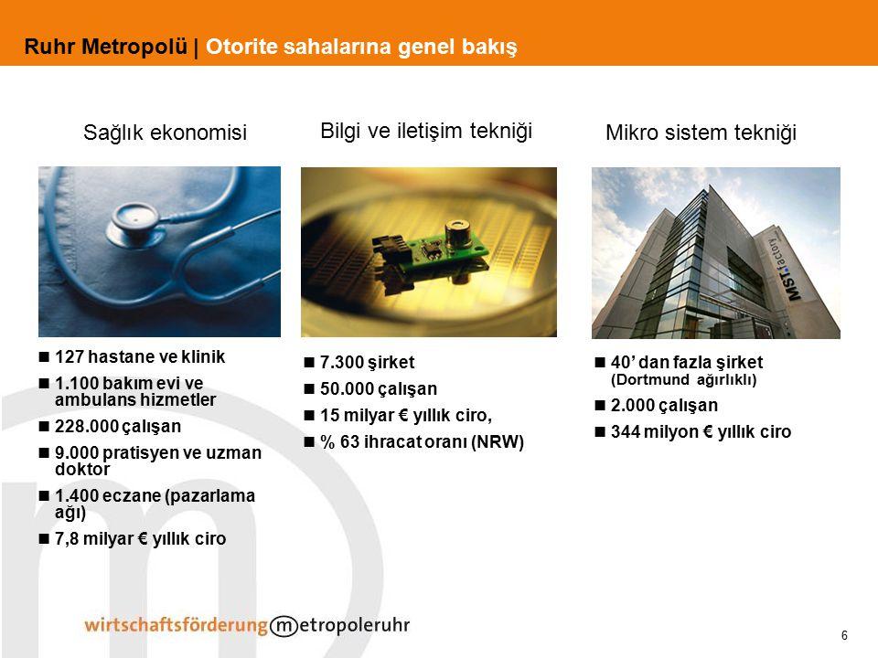 6 Ruhr Metropolü | Otorite sahalarına genel bakış 40' dan fazla şirket (Dortmund ağırlıklı) 2.000 çalışan 344 milyon € yıllık ciro Mikro sistem tekniğ