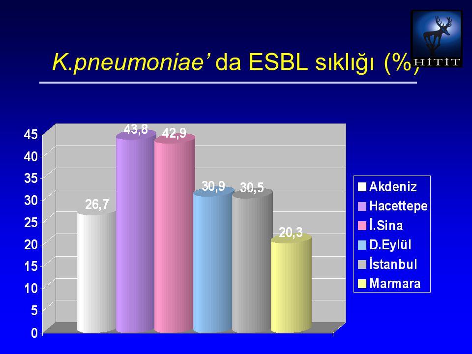 K.pneumoniae' da ESBL sıklığı (%)