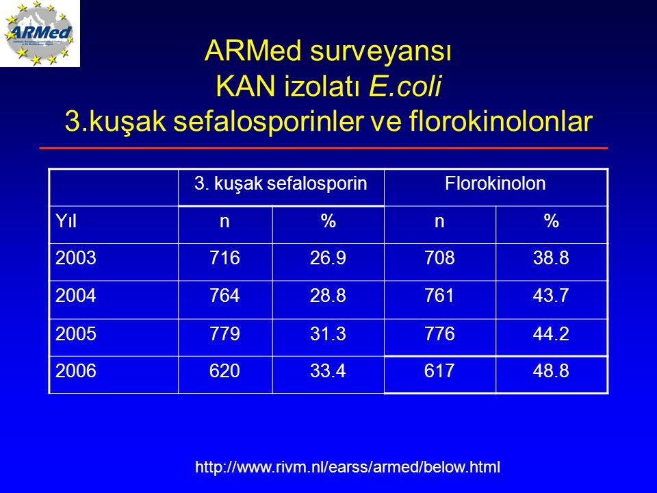 ARMed surveyansı KAN izolatı E.coli 3.kuşak sefalosporinler ve florokinolonlar http://www.rivm.nl/earss/armed/below.html 3.