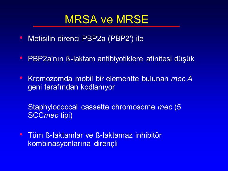 Community Acquired MRSA (CA-MRSA) MRSA risk factorü olmayan kişilerde Locus for Panton-Valentine leukocidin (PVL) HA-MRSA, diğer antimikrobik ilaçlara duyarlı SCCmec type IV and V mecA dışında direnç geni taşımıyor