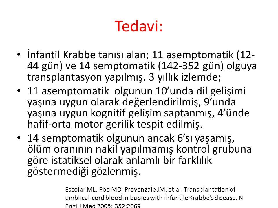 Tedavi: İnfantil Krabbe tanısı alan; 11 asemptomatik (12- 44 gün) ve 14 semptomatik (142-352 gün) olguya transplantasyon yapılmış.