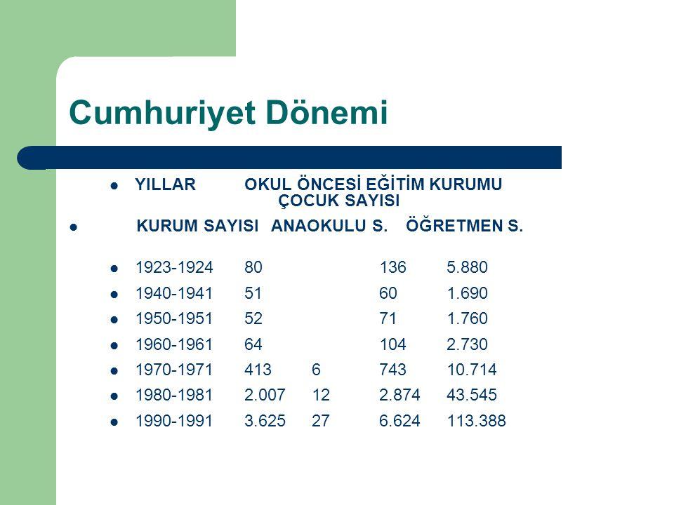 Cumhuriyet Dönemi YILLAROKUL ÖNCESİ EĞİTİM KURUMU ÇOCUK SAYISI KURUM SAYISIANAOKULU S.ÖĞRETMEN S.