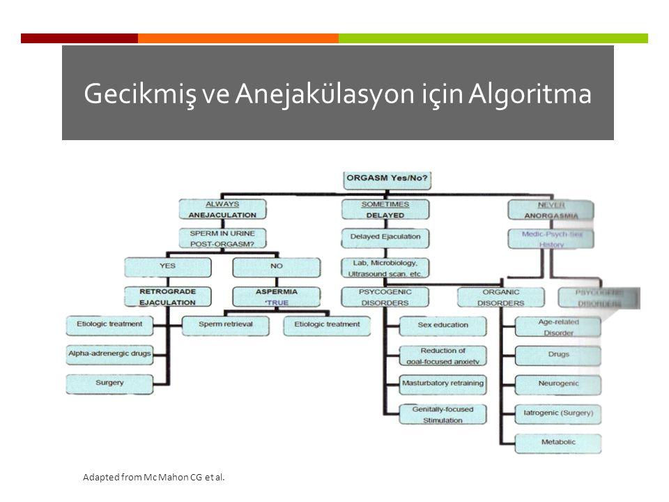 Gecikmiş ve Anejakülasyon için Algoritma Adapted from Mc Mahon CG et al.