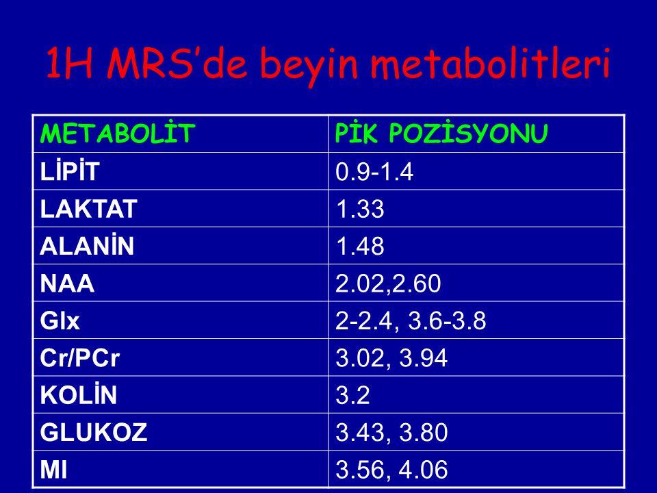 1H MRS'de beyin metabolitleri METABOLİTPİK POZİSYONU LİPİT0.9-1.4 LAKTAT1.33 ALANİN1.48 NAA2.02,2.60 Glx2-2.4, 3.6-3.8 Cr/PCr3.02, 3.94 KOLİN3.2 GLUKO