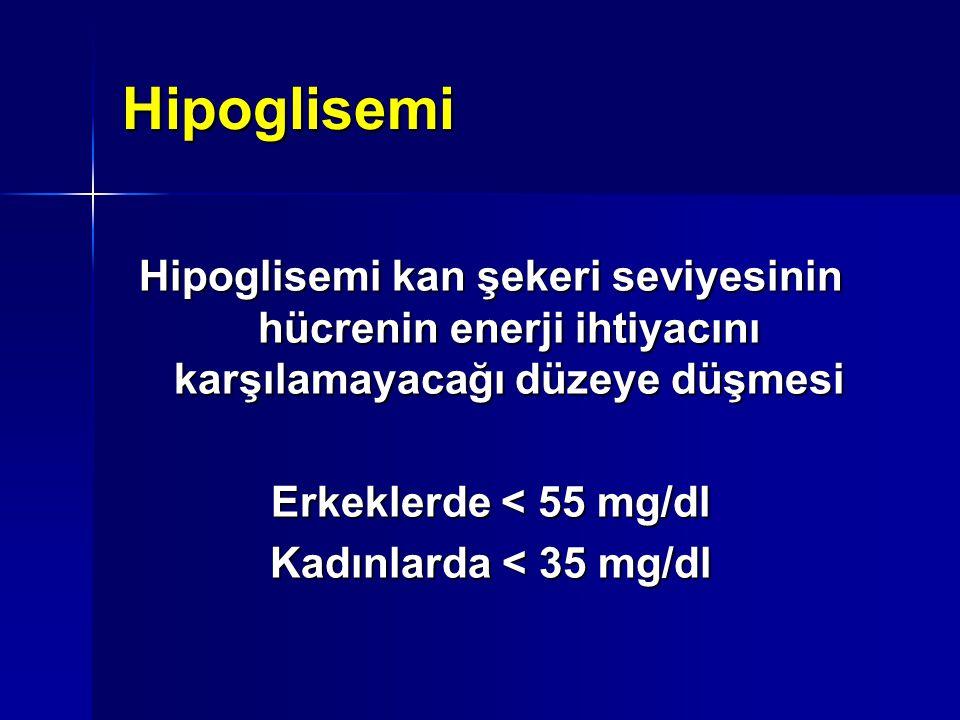 Hipoglisemi Hipoglisemi kan şekeri seviyesinin hücrenin enerji ihtiyacını karşılamayacağı düzeye düşmesi Erkeklerde < 55 mg/dl Kadınlarda < 35 mg/dl