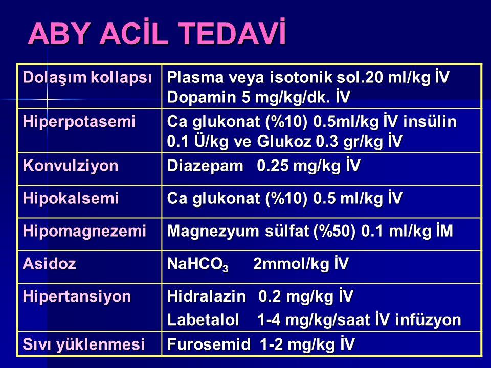 ABY ACİL TEDAVİ Dolaşım kollapsı Plasma veya isotonik sol.20 ml/kg İV Dopamin 5 mg/kg/dk. İV Hiperpotasemi Ca glukonat (%10) 0.5ml/kg İV insülin 0.1 Ü