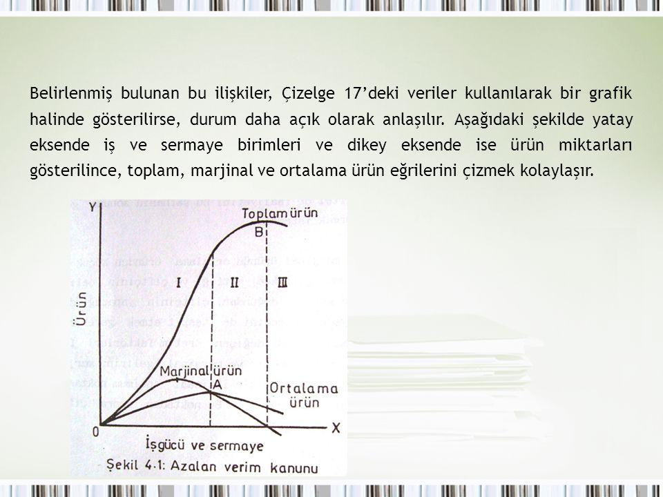 Belirlenmiş bulunan bu ilişkiler, Çizelge 17'deki veriler kullanılarak bir grafik halinde gösterilirse, durum daha açık olarak anlaşılır.