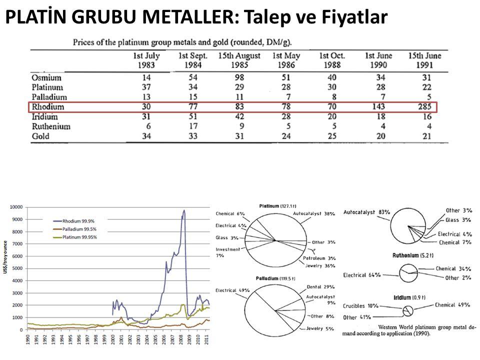 PLATİN GRUBU METALLER: Talep ve Fiyatlar