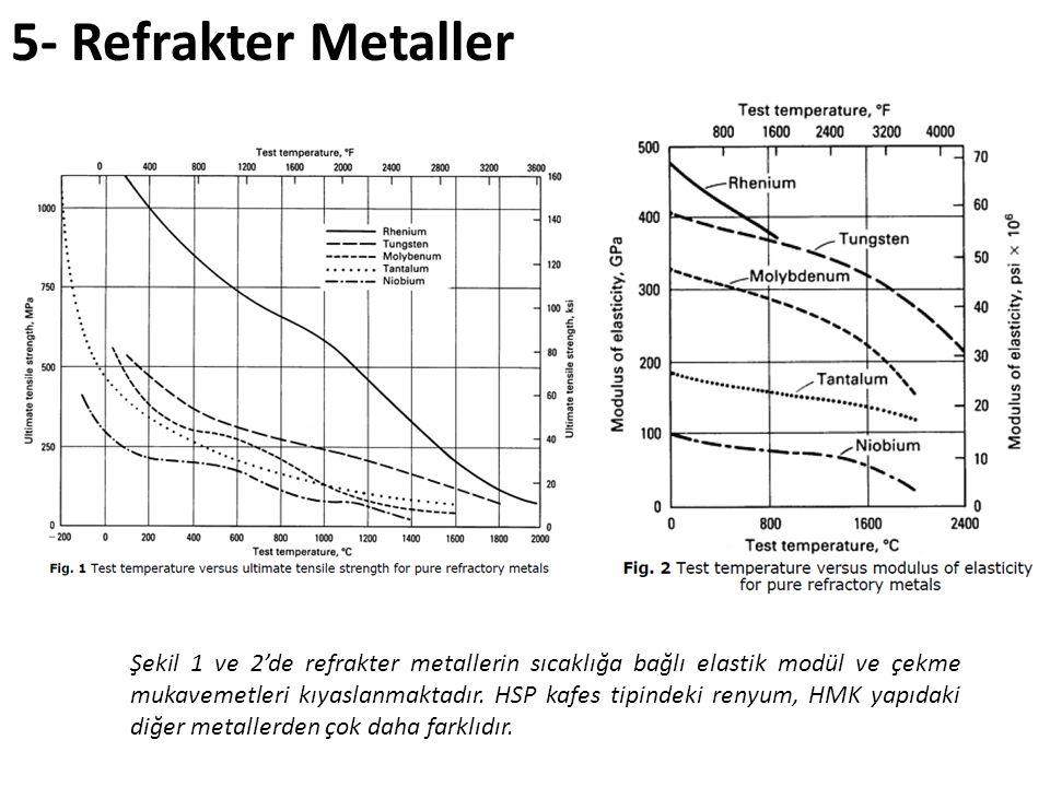 Şekil 1 ve 2'de refrakter metallerin sıcaklığa bağlı elastik modül ve çekme mukavemetleri kıyaslanmaktadır. HSP kafes tipindeki renyum, HMK yapıdaki d