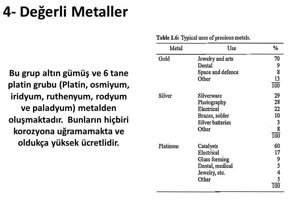 Bu grup altın gümüş ve 6 tane platin grubu (Platin, osmiyum, iridyum, ruthenyum, rodyum ve paladyum) metalden oluşmaktadır. Bunların hiçbiri korozyona