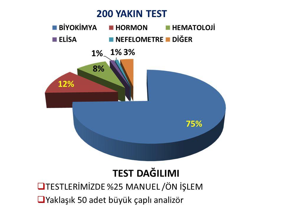 TEST DAĞILIMI  TESTLERİMİZDE %25 MANUEL /ÖN İŞLEM  Yaklaşık 50 adet büyük çaplı analizör 200 YAKIN TEST