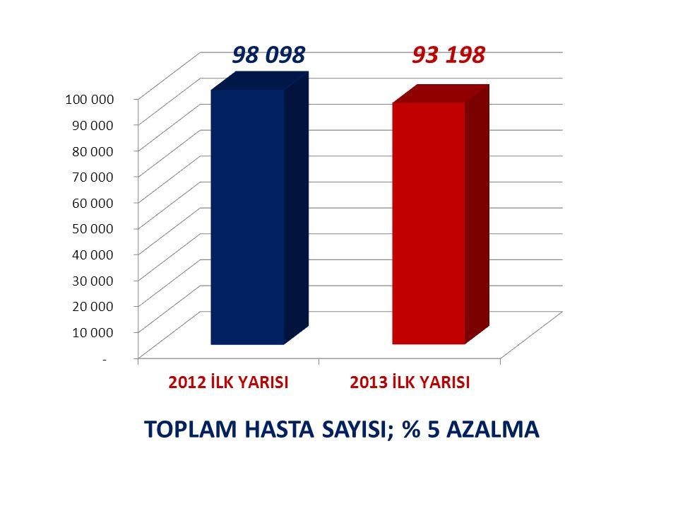TOPLAM HASTA SAYISI; % 5 AZALMA