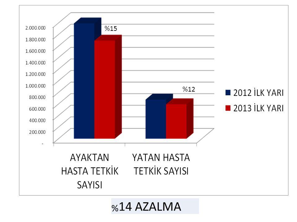 %15 %12 % 14 AZALMA