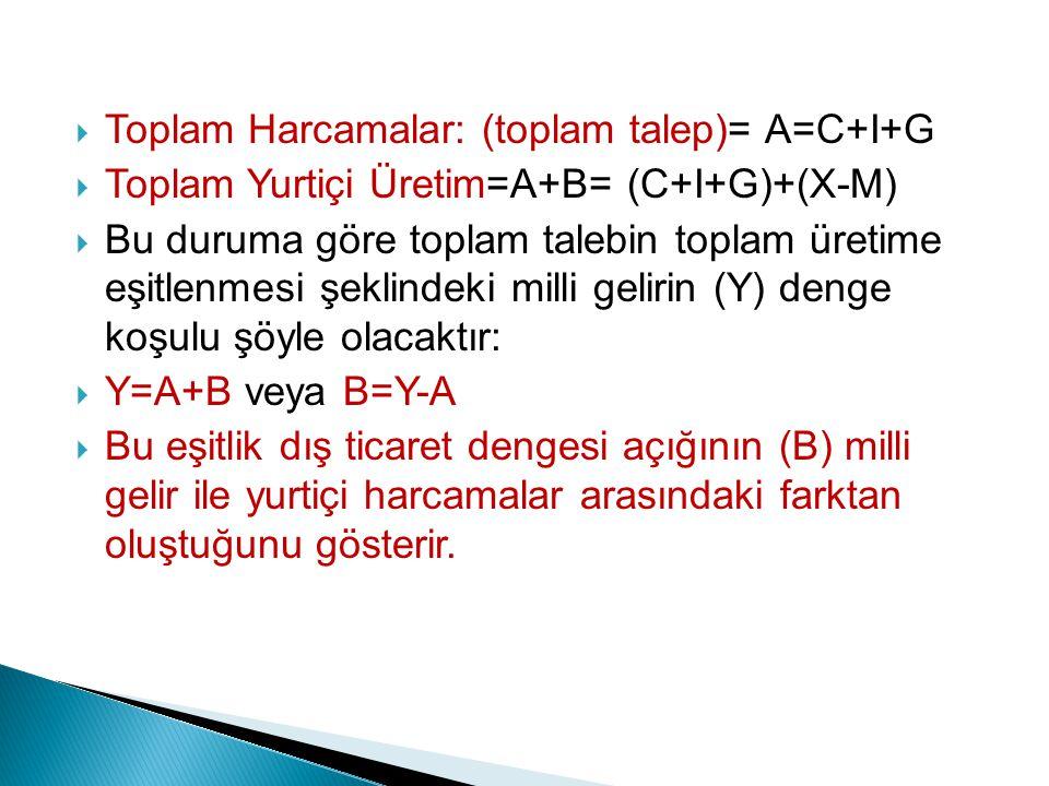  Toplam Harcamalar: (toplam talep)= A=C+I+G  Toplam Yurtiçi Üretim=A+B= (C+I+G)+(X-M)  Bu duruma göre toplam talebin toplam üretime eşitlenmesi şek
