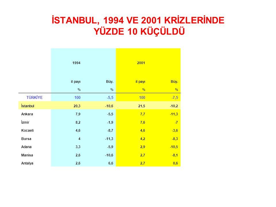 İSTANBUL, 1994 VE 2001 KRİZLERİNDE YÜZDE 10 KÜÇÜLDÜ 1994 2001 il payıBüy.il payıBüy. %% TÜRKİYE100-5,5100-7,5 İstanbul20,3-10,621,5-10,2 Ankara7,9-5,5
