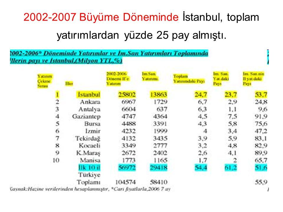 2002-2007 Büyüme Döneminde İstanbul, toplam yatırımlardan yüzde 25 pay almıştı.