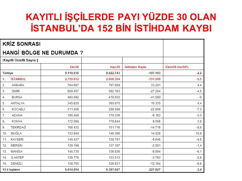 KAYITLI İŞÇİLERDE PAYI YÜZDE 30 OLAN İSTANBUL'DA 152 BİN İSTİHDAM KAYBI KRİZ SONRASI HANGİ BÖLGE NE DURUMDA ? (Kayıtlı Ücretli Sayısı ) Eki.08Haz.09İs
