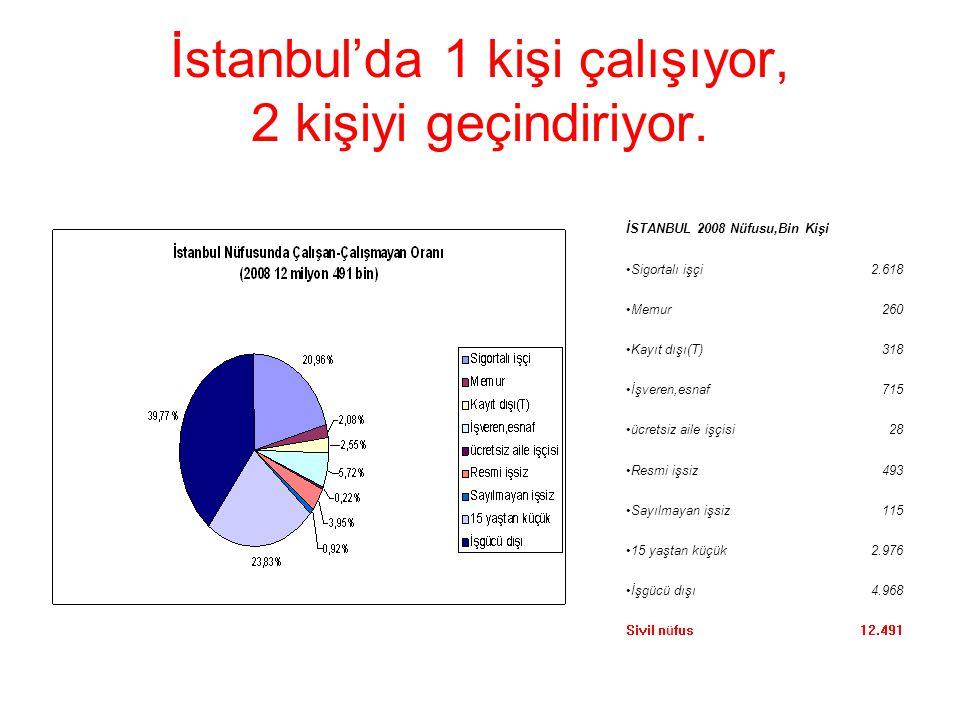 İstanbul'da 1 kişi çalışıyor, 2 kişiyi geçindiriyor. İSTANBUL 2008 Nüfusu,Bin Kişi Sigortalı işçi2.618 Memur260 Kayıt dışı(T)318 İşveren,esnaf715 ücre