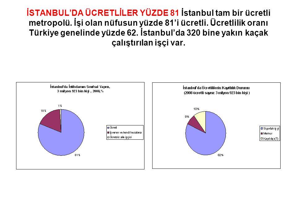 İSTANBUL'DA ÜCRETLİLER YÜZDE 81 İstanbul tam bir ücretli metropolü. İşi olan nüfusun yüzde 81'i ücretli. Ücretlilik oranı Türkiye genelinde yüzde 62.