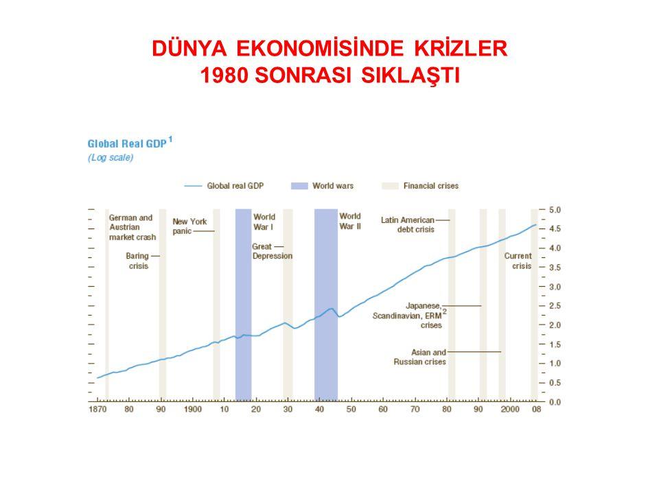 DÜNYA EKONOMİSİNDE KRİZLER 1980 SONRASI SIKLAŞTI