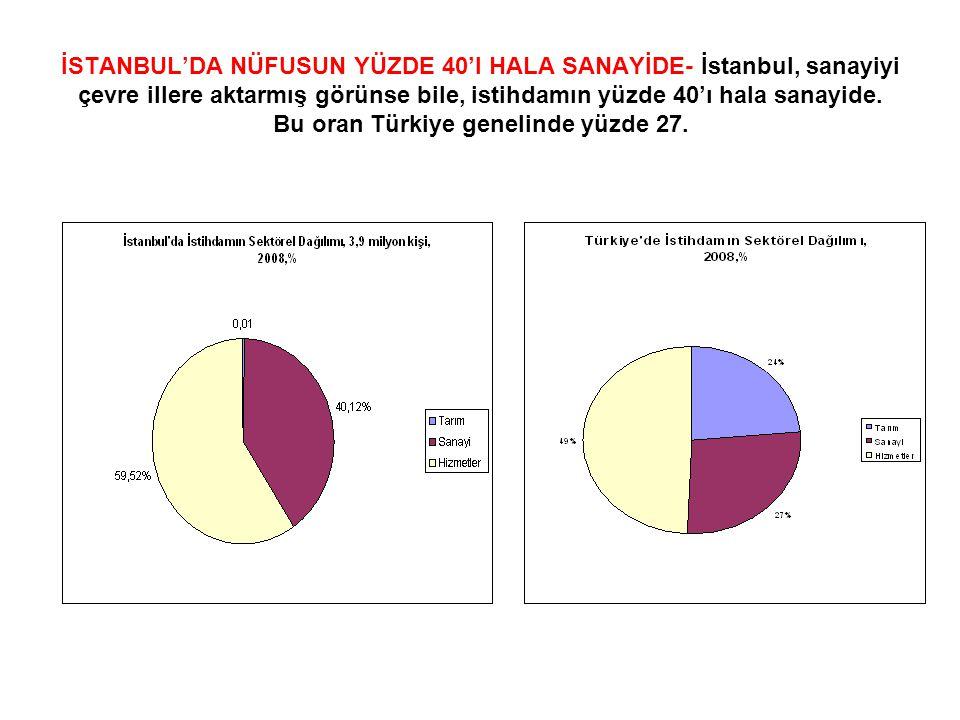 İSTANBUL'DA NÜFUSUN YÜZDE 40'I HALA SANAYİDE- İstanbul, sanayiyi çevre illere aktarmış görünse bile, istihdamın yüzde 40'ı hala sanayide. Bu oran Türk