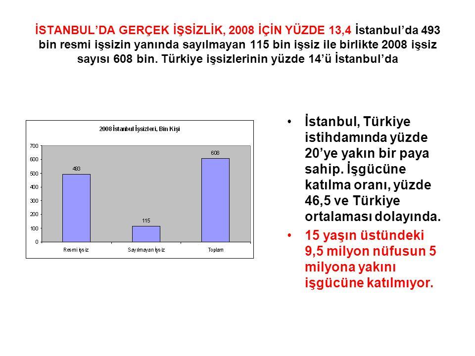 İSTANBUL'DA GERÇEK İŞSİZLİK, 2008 İÇİN YÜZDE 13,4 İstanbul'da 493 bin resmi işsizin yanında sayılmayan 115 bin işsiz ile birlikte 2008 işsiz sayısı 608 bin.