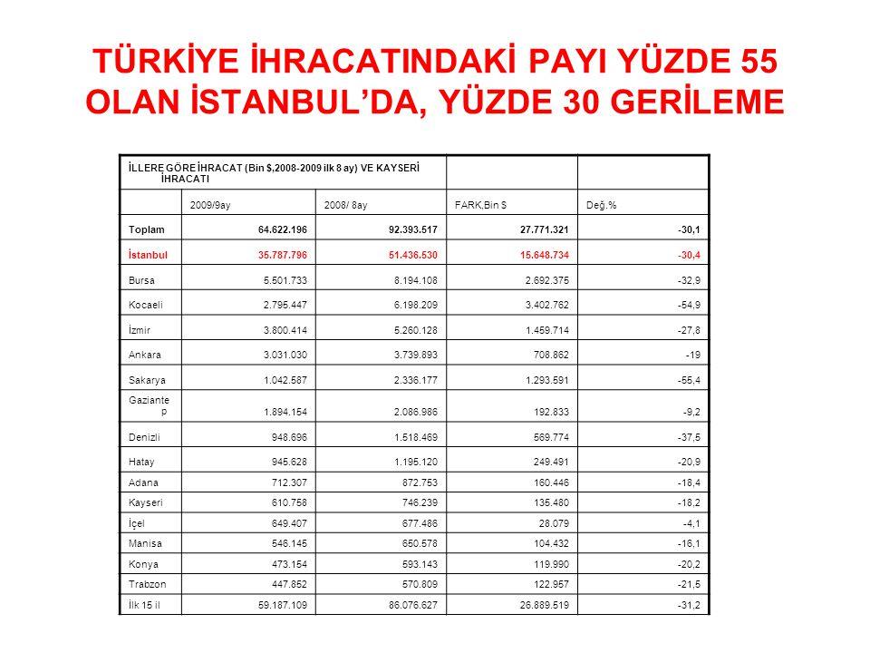 TÜRKİYE İHRACATINDAKİ PAYI YÜZDE 55 OLAN İSTANBUL'DA, YÜZDE 30 GERİLEME İLLERE GÖRE İHRACAT (Bin $,2008-2009 ilk 8 ay) VE KAYSERİ İHRACATI 2009/9ay2008/ 8ayFARK,Bin $Değ.% Toplam64.622.19692.393.51727.771.321-30,1 İstanbul35.787.79651.436.53015.648.734-30,4 Bursa5.501.7338.194.1082.692.375-32,9 Kocaeli2.795.4476.198.2093.402.762-54,9 İzmir3.800.4145.260.1281.459.714-27,8 Ankara3.031.0303.739.893708.862-19 Sakarya1.042.5872.336.1771.293.591-55,4 Gaziante p1.894.1542.086.986192.833-9,2 Denizli948.6961.518.469569.774-37,5 Hatay945.6281.195.120249.491-20,9 Adana712.307872.753160.446-18,4 Kayseri610.758746.239135.480-18,2 İçel649.407677.48628.079-4,1 Manisa546.145650.578104.432-16,1 Konya473.154593.143119.990-20,2 Trabzon447.852570.809122.957-21,5 İlk 15 il59.187.10986.076.62726.889.519-31,2