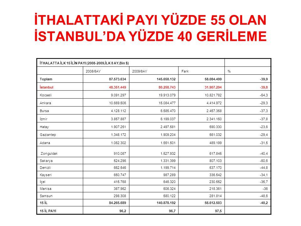 İTHALATTAKİ PAYI YÜZDE 55 OLAN İSTANBUL'DA YÜZDE 40 GERİLEME İTHALATTA İLK 15 İLİN PAYI (2008-2009,İLK 8 AY,Bin $) 2008/8AY2009/8AYFark% Toplam87.573.634145.658.13258.084.499-39,9 İstanbul48.351.44980.258.74331.907.294-39,8 Kocaeli9.091.29719.913.07910.821.782-54,3 Ankara10.669.50615.084.4774.414.972-29,3 Bursa4.128.1126.585.4702.457.358-37,3 İzmir3.857.8876.199.0372.341.150-37,8 Hatay1.907.2512.497.581590.330-23,6 Gaziantep1.348.1721.909.204561.032-29,4 Adana1.062.3021.551.501489.199-31,5 Zonguldak910.0871.527.932617.845-40,4 Sakarya524.2961.331.399807.103-60,6 Denizli662.5451.199.714537.170-44,8 Kayseri650.747987.289336.542-34,1 İçel415.768646.320230.552-35,7 Manisa387.962606.324218.361-36 Samsun298.308580.122281.814-48,6 15 İL84.265.689140.878.19256.612.503-40,2 15 İL PAYI96,296,797,5