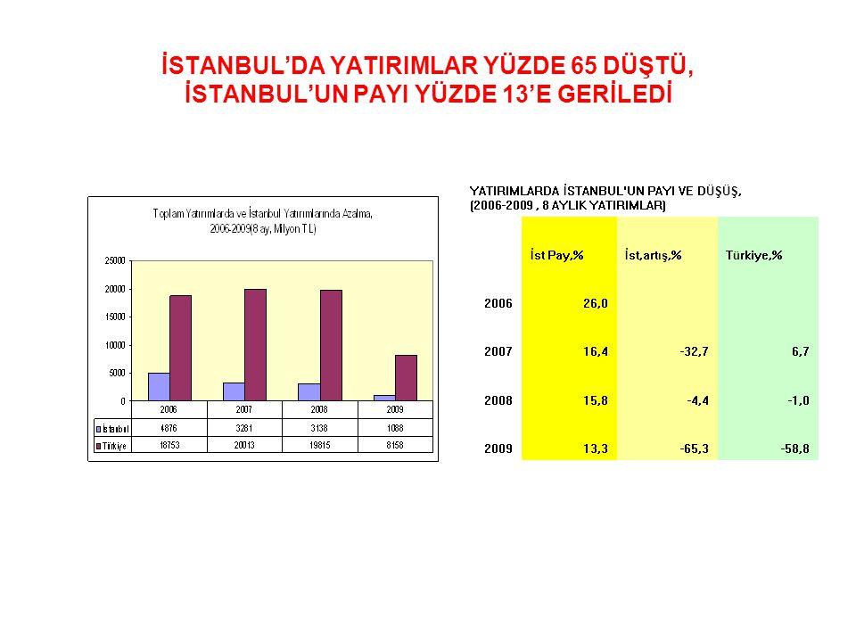 İSTANBUL'DA YATIRIMLAR YÜZDE 65 DÜŞTÜ, İSTANBUL'UN PAYI YÜZDE 13'E GERİLEDİ YATIRIMLARDA İSTANBUL UN PAYI VE DÜŞÜŞ, (2006-2009, 8 AYLIK YATIRIMLAR) İst Pay,%İst,artış,%Türkiye,% 200626,0 200716,4-32,76,7 200815,8-4,4-1,0 200913,3-65,3-58,8