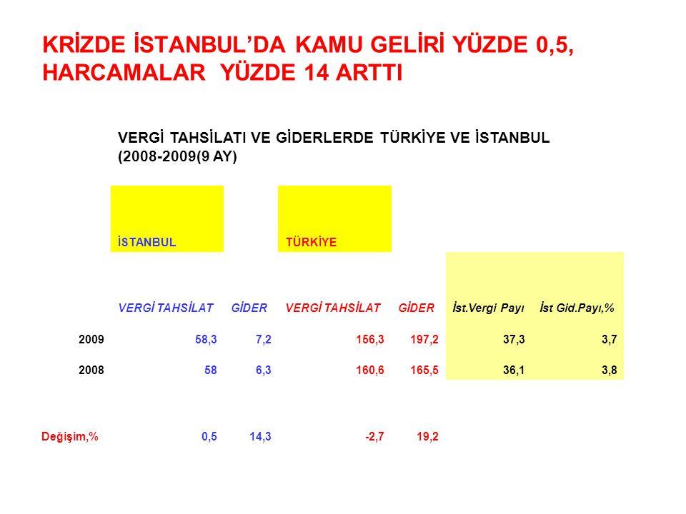 KRİZDE İSTANBUL'DA KAMU GELİRİ YÜZDE 0,5, HARCAMALAR YÜZDE 14 ARTTI VERGİ TAHSİLATI VE GİDERLERDE TÜRKİYE VE İSTANBUL (2008-2009(9 AY) İSTANBULTÜRKİYE