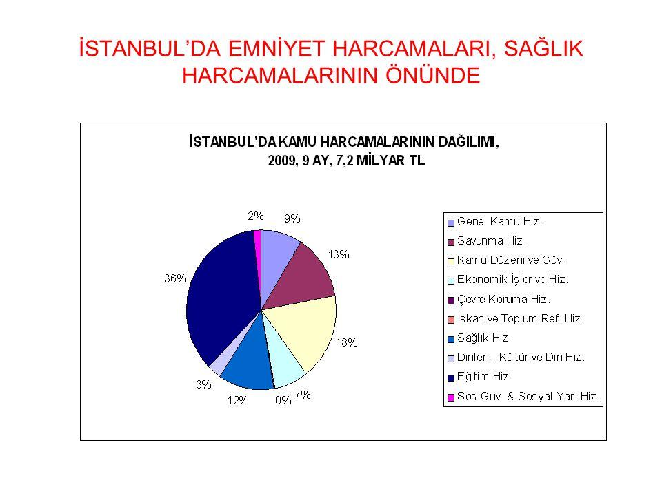 İSTANBUL'DA EMNİYET HARCAMALARI, SAĞLIK HARCAMALARININ ÖNÜNDE