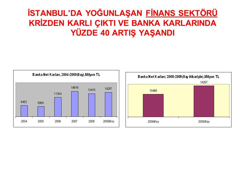İSTANBUL'DA YOĞUNLAŞAN FİNANS SEKTÖRÜ KRİZDEN KARLI ÇIKTI VE BANKA KARLARINDA YÜZDE 40 ARTIŞ YAŞANDI