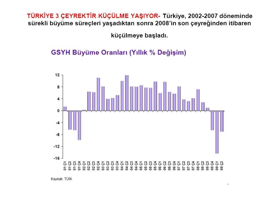 TÜRKİYE 3 ÇEYREKTİR KÜÇÜLME YAŞIYOR- Türkiye, 2002-2007 döneminde sürekli büyüme süreçleri yaşadıktan sonra 2008'in son çeyreğinden itibaren küçülmeye başladı.