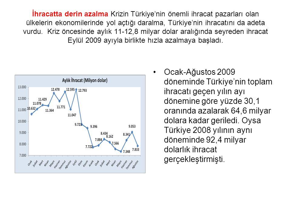 İhracatta derin azalma Krizin Türkiye'nin önemli ihracat pazarları olan ülkelerin ekonomilerinde yol açtığı daralma, Türkiye'nin ihracatını da adeta vurdu.