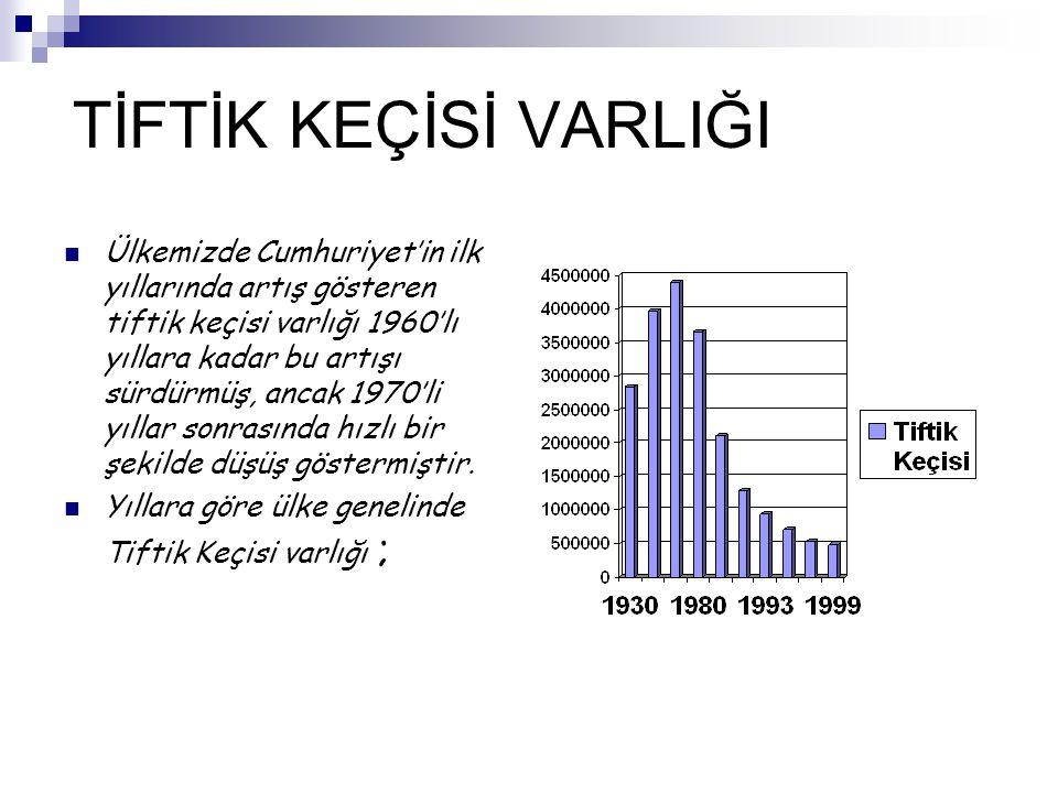 TİFTİK KEÇİSİ VARLIĞI Ülkemizde Cumhuriyet'in ilk yıllarında artış gösteren tiftik keçisi varlığı 1960'lı yıllara kadar bu artışı sürdürmüş, ancak 197