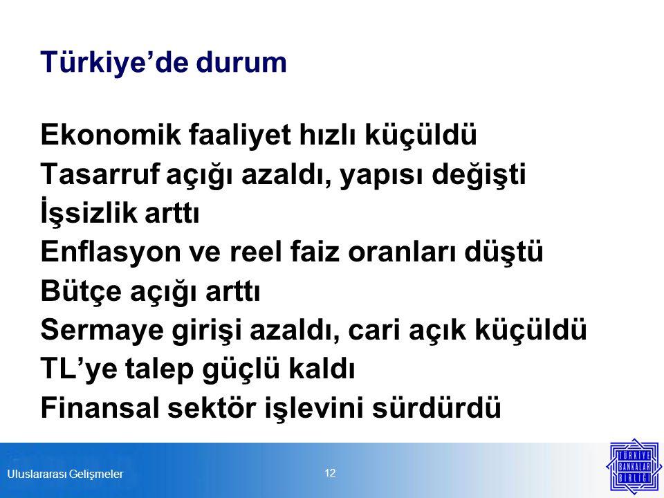 Türkiye'de durum Ekonomik faaliyet hızlı küçüldü Tasarruf açığı azaldı, yapısı değişti İşsizlik arttı Enflasyon ve reel faiz oranları düştü Bütçe açığı arttı Sermaye girişi azaldı, cari açık küçüldü TL'ye talep güçlü kaldı Finansal sektör işlevini sürdürdü 12 Uluslararası Gelişmeler
