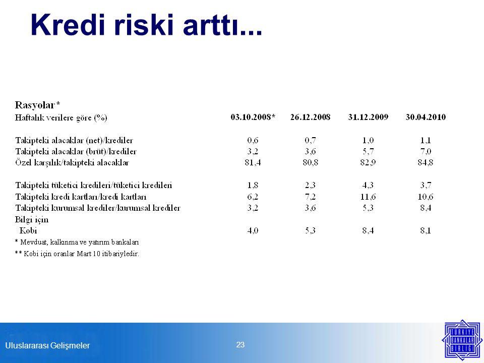 Kredi riski arttı... 23 Uluslararası Gelişmeler