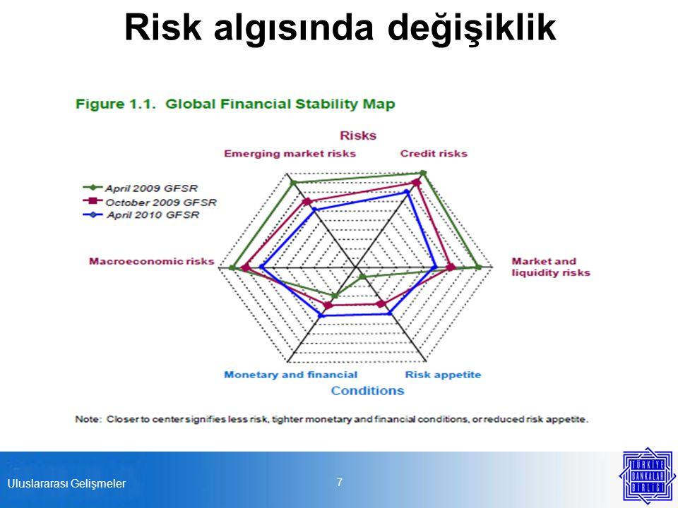 Risk algısında değişiklik 7 Uluslararası Gelişmeler