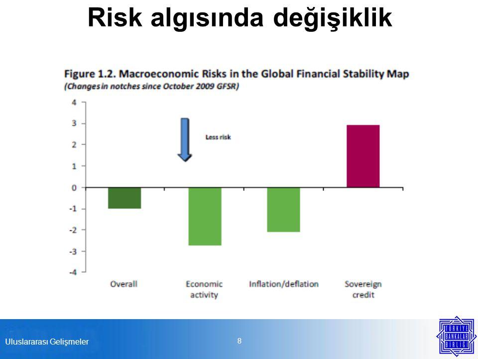 Risk algısında değişiklik 8 Uluslararası Gelişmeler
