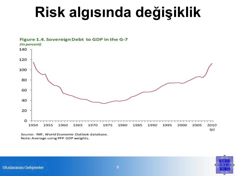 Kredi arzını ve talebini etkileyen faktörler Kredi arzı Ekonomide daralma Dış kaynak sınırı Kamu talebi Risk algısının artması İhtiyatlı yaklaşım Kredi riskinde yükselme Bilgi eksikliği Kredi talebi Ekonomide daralma Dış ticarette düşüş İşletme sermayesi ihtiyacında azalma Yatırımlarda düşüş Yeniden yapılandırma İşsizlik Net-hata 20 Uluslararası Gelişmeler